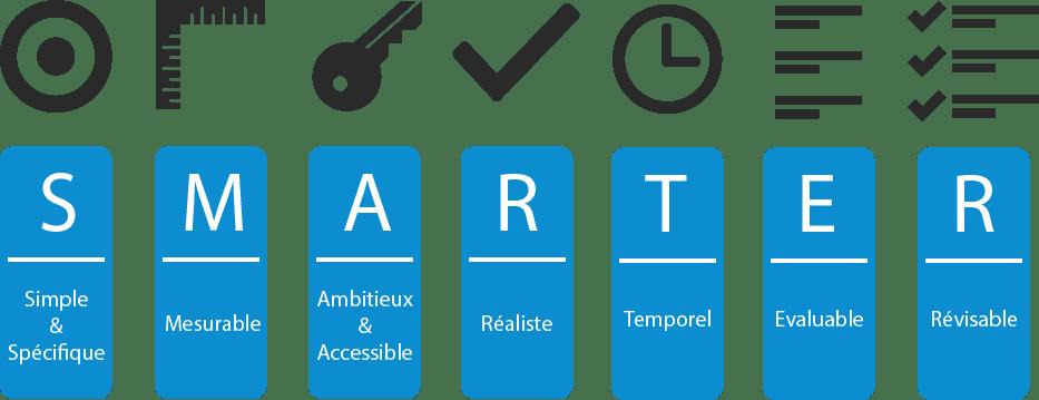 Objectif SMARTER - Excellence opérationnelle