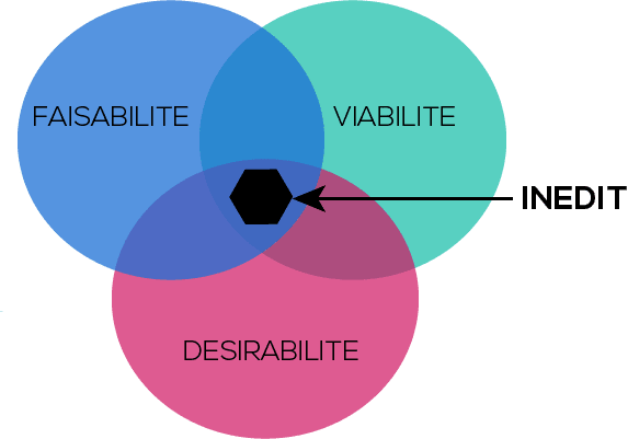 Design Thinking & Management visuel - Concevoir l'inédit
