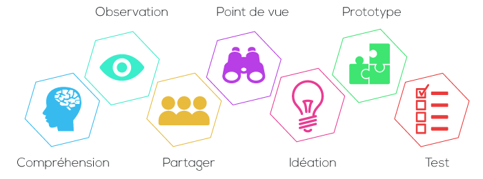 Design thinking & Management visuel