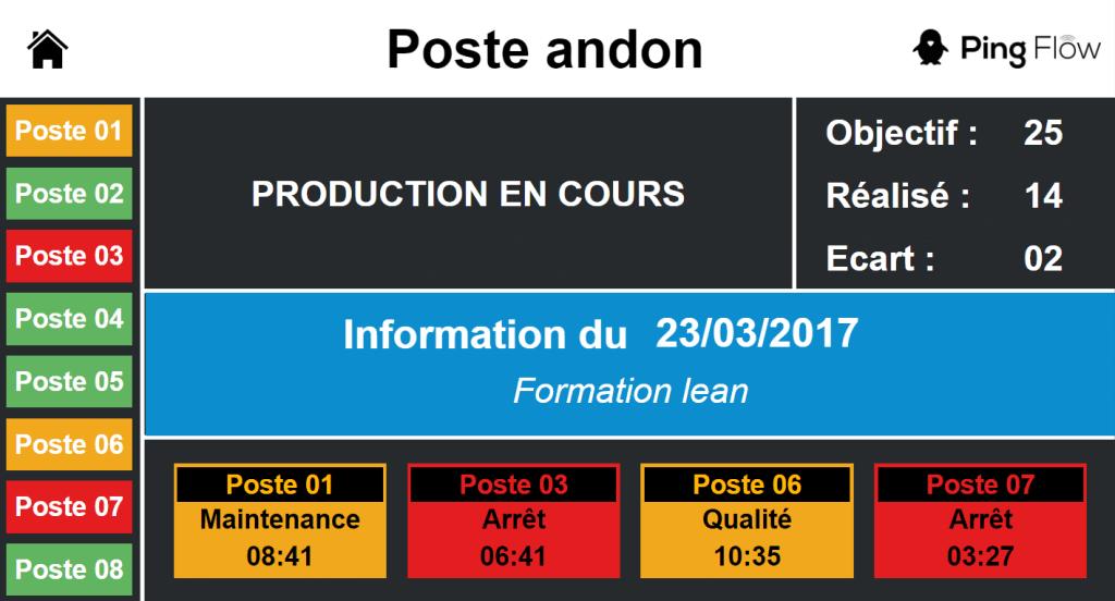 Lean Manufacturing Process Amp Visual Management Pingflow