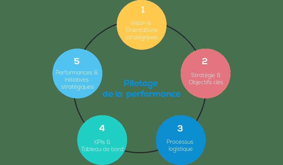 Pilotage de la performance