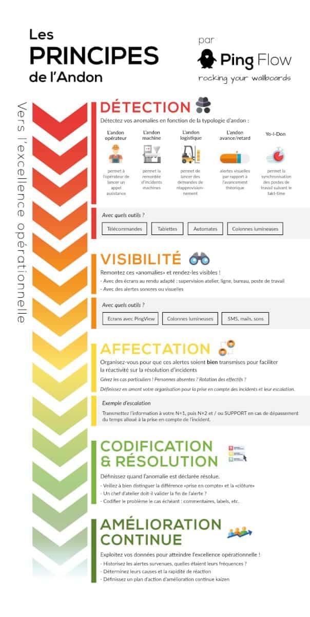 infographie principes andon par pingflow